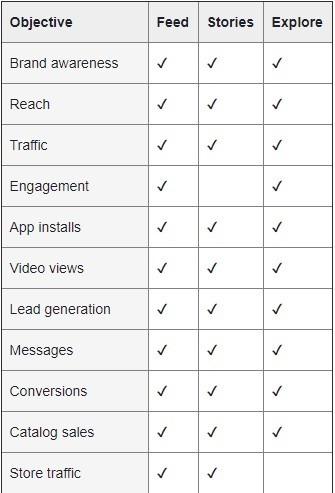 Kuinka Instagram mainontaa kannattaa mitata