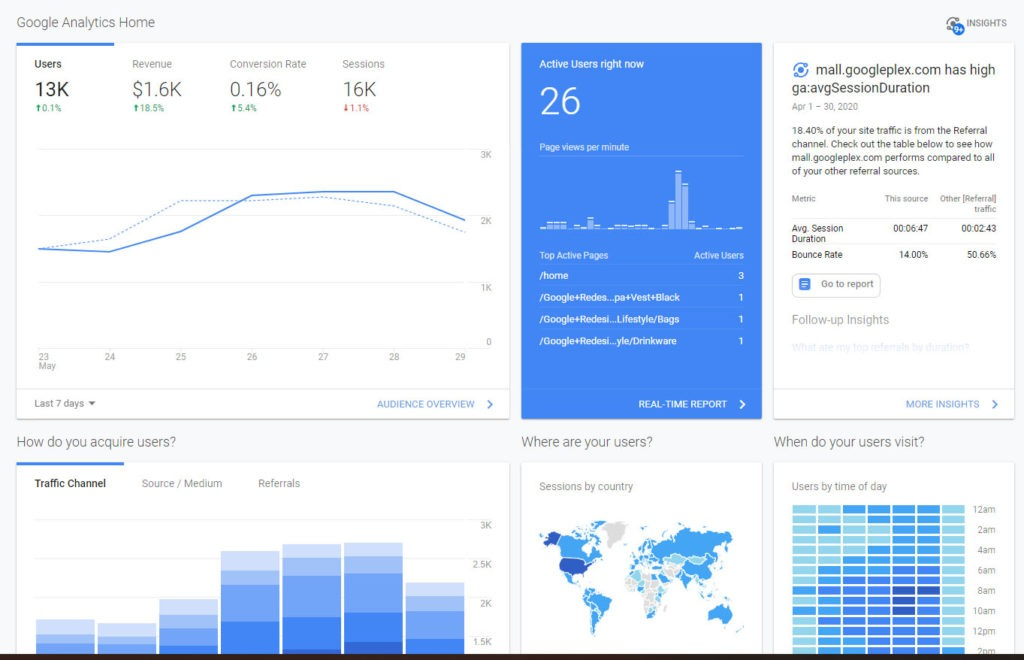 Google web-analytiikka